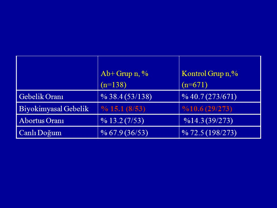 Ab+ Grup n, % (n=138) Kontrol Grup n,% (n=671) Gebelik Oranı. % 38.4 (53/138) % 40.7 (273/671)
