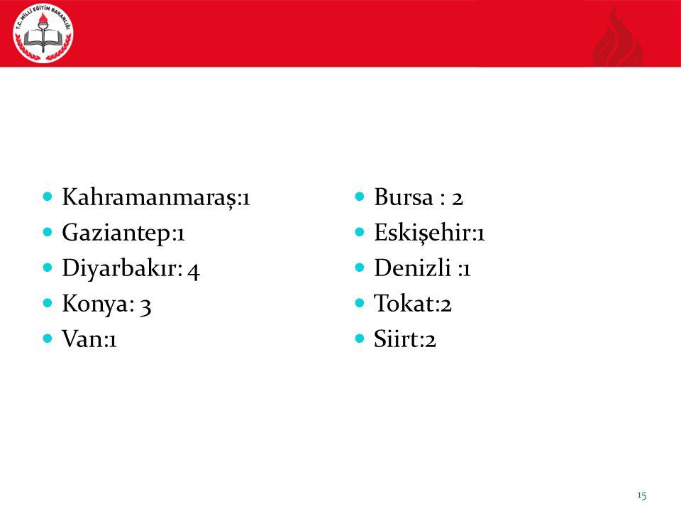 Kahramanmaraş:1 Gaziantep:1. Diyarbakır: 4. Konya: 3. Van:1. Bursa : 2. Eskişehir:1. Denizli :1.