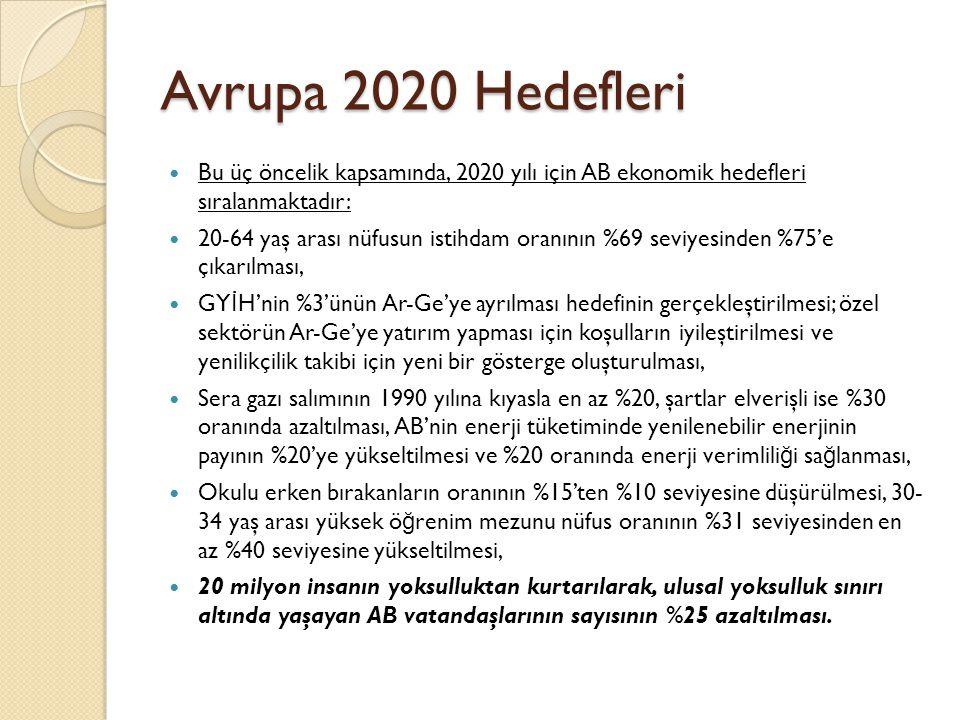 Avrupa 2020 Hedefleri Bu üç öncelik kapsamında, 2020 yılı için AB ekonomik hedefleri sıralanmaktadır: