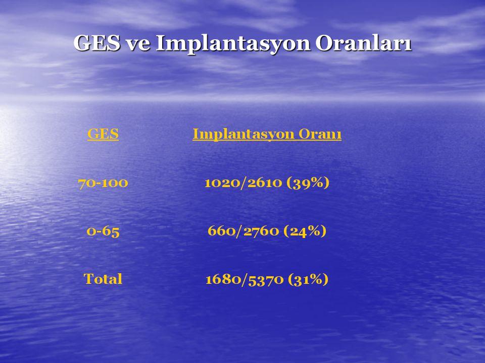 GES ve Implantasyon Oranları