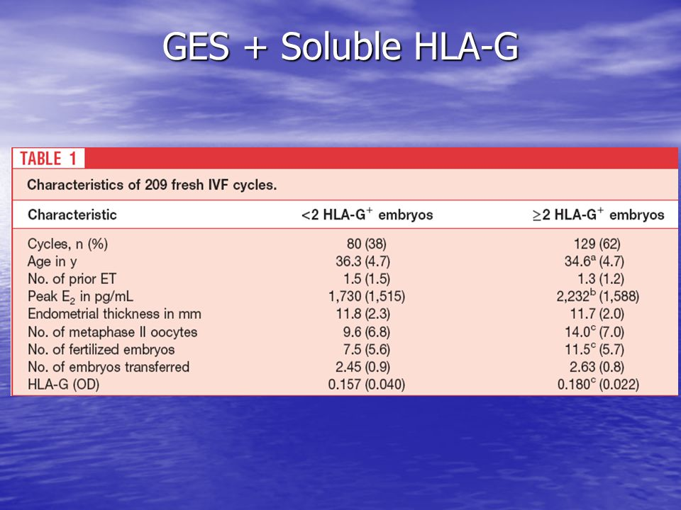 GES + Soluble HLA-G