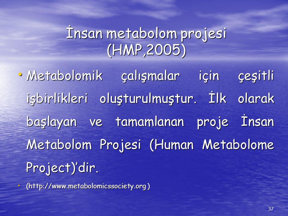 İnsan metabolom projesi (HMP,2005)