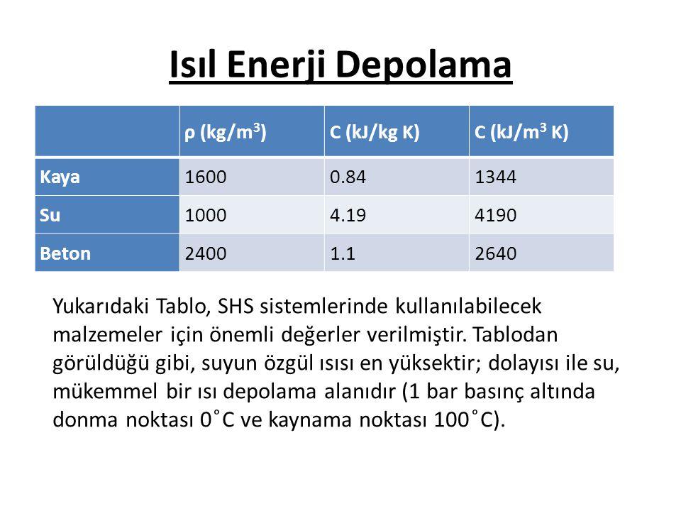 Isıl Enerji Depolama ρ (kg/m3) C (kJ/kg K) C (kJ/m3 K) Kaya. 1600. 0.84. 1344. Su. 1000.