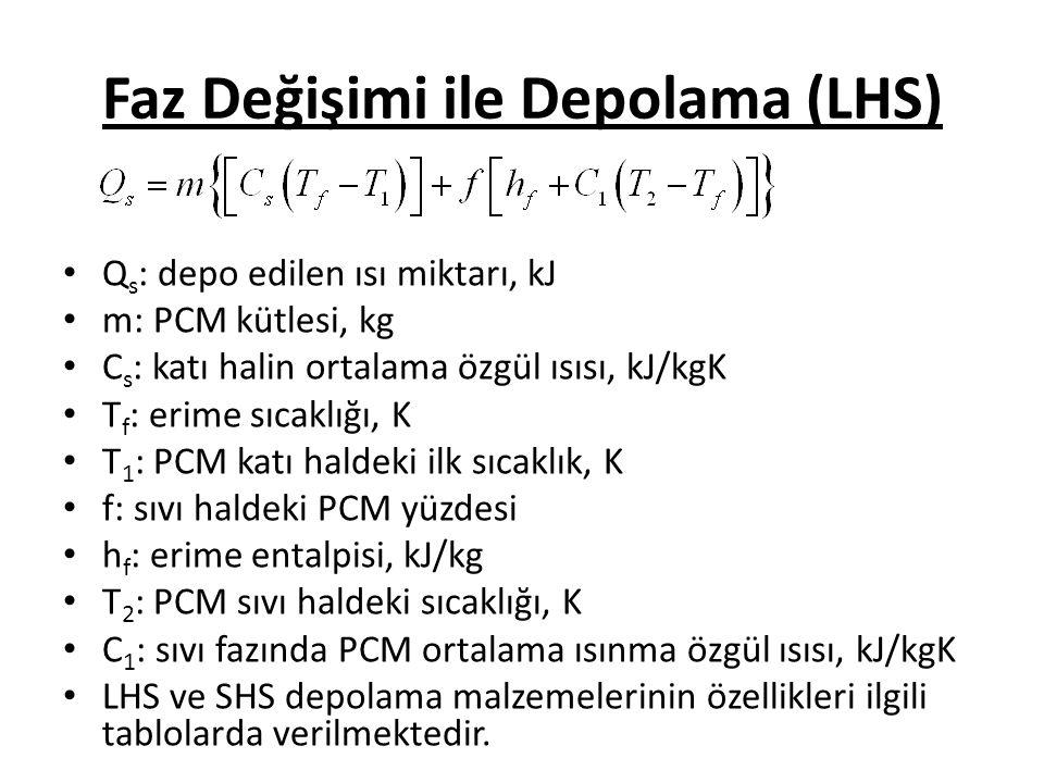 Faz Değişimi ile Depolama (LHS)
