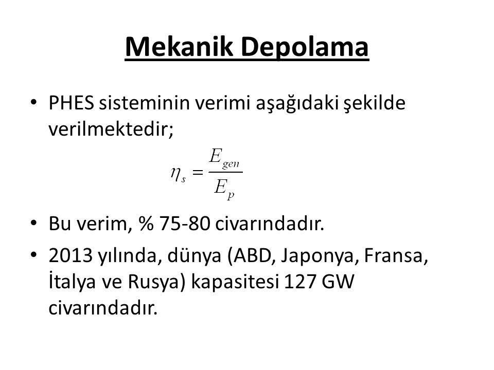 Mekanik Depolama PHES sisteminin verimi aşağıdaki şekilde verilmektedir; Bu verim, % 75-80 civarındadır.