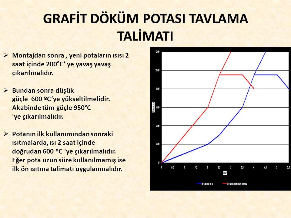 GRAFİT DÖKÜM POTASI TAVLAMA TALİMATI