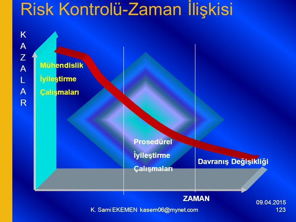 Risk Kontrolü-Zaman İlişkisi