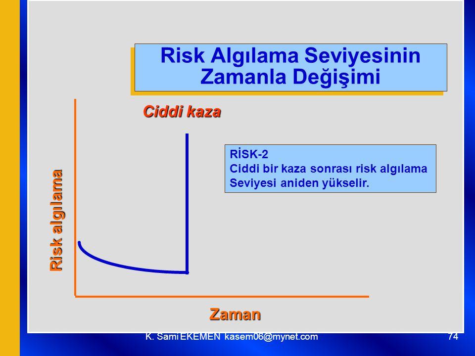 Risk Algılama Seviyesinin Zamanla Değişimi