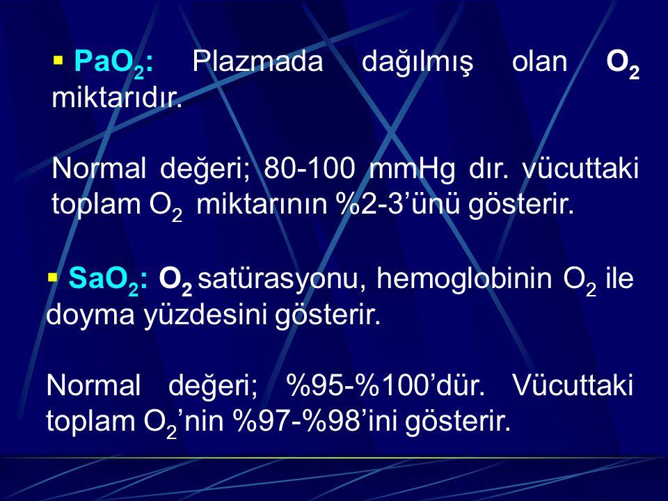 PaO2: Plazmada dağılmış olan O2 miktarıdır.