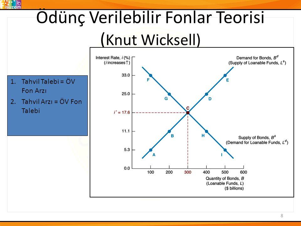 Ödünç Verilebilir Fonlar Teorisi (Knut Wicksell)