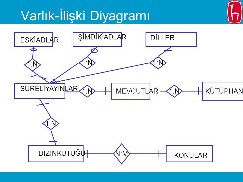 Varlık-İlişki Diyagramı