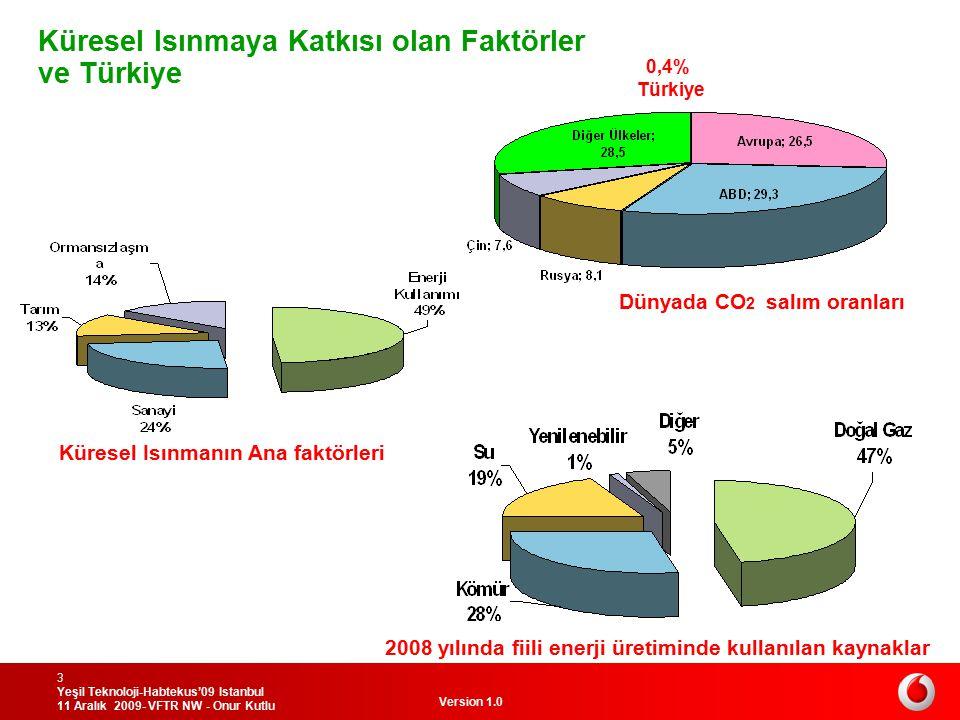 Küresel Isınmaya Katkısı olan Faktörler ve Türkiye