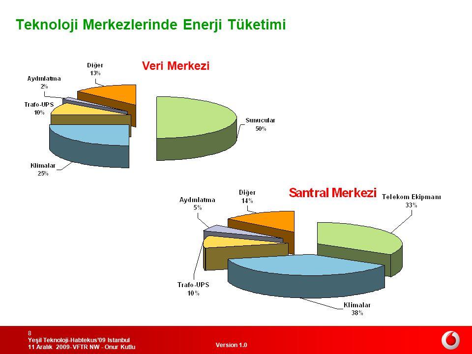 Teknoloji Merkezlerinde Enerji Tüketimi
