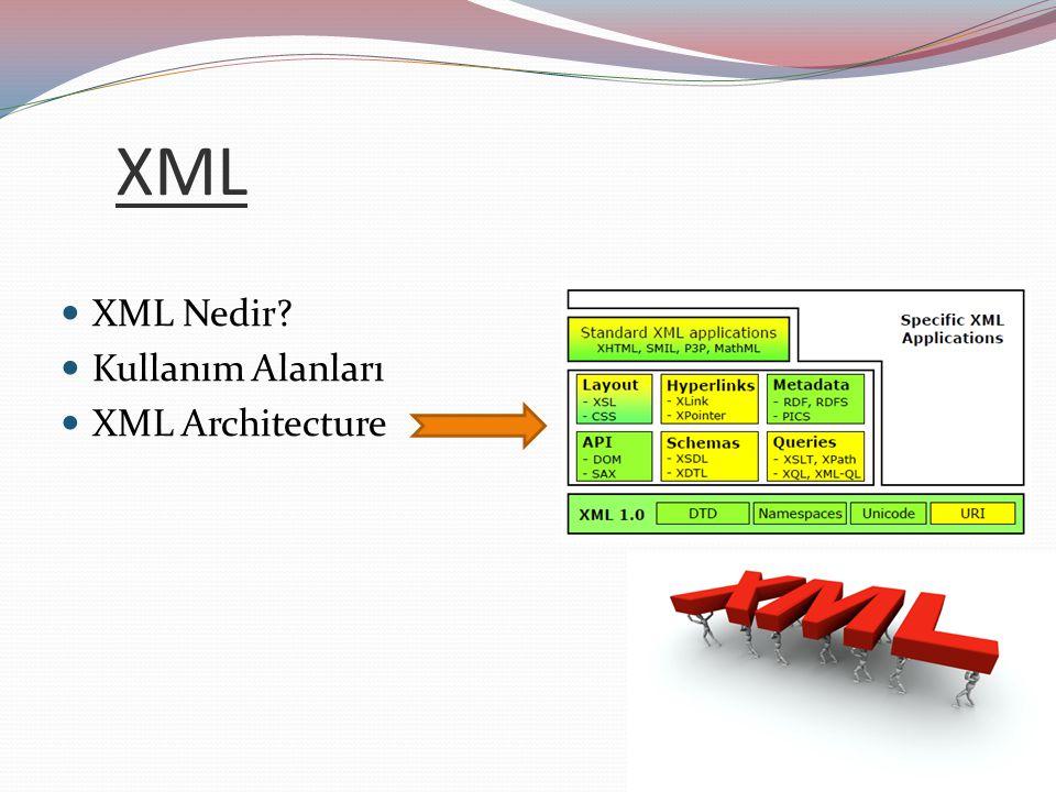 XML XML Nedir Kullanım Alanları XML Architecture