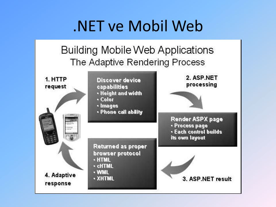 .NET ve Mobil Web