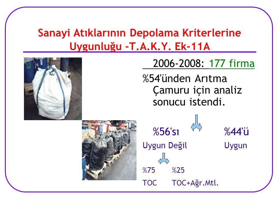 Sanayi Atıklarının Depolama Kriterlerine Uygunluğu -T.A.K.Y. Ek-11A