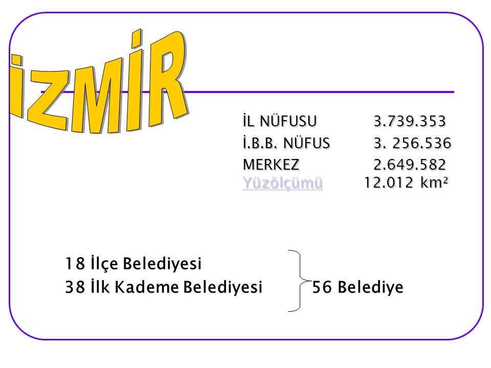 İZMİR 18 İlçe Belediyesi 38 İlk Kademe Belediyesi 56 Belediye
