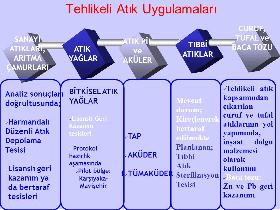CURUF, TUFAL ve BACA TOZU Pilot bölge: Karşıyaka-Mavişehir
