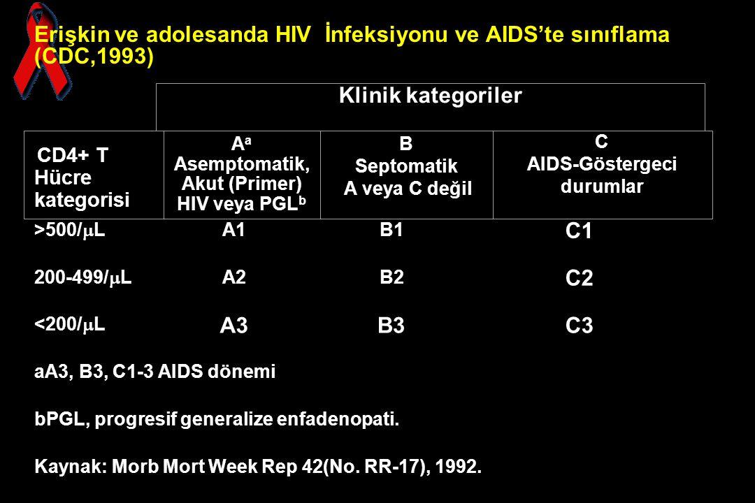 AIDS-Göstergeci durumlar