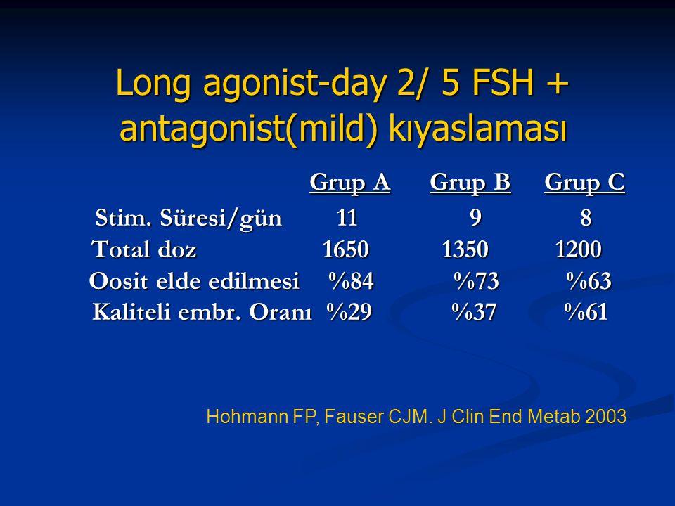 Long agonist-day 2/ 5 FSH + antagonist(mild) kıyaslaması Grup A Grup B Grup C Stim. Süresi/gün 11 9 8 Total doz 1650 1350 1200 Oosit elde edilmesi %84 %73 %63 Kaliteli embr. Oranı %29 %37 %61