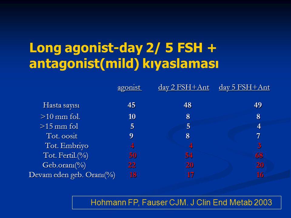 agonist day 2 FSH+Ant day 5 FSH+Ant Hasta sayısı 45 48 49 >10 mm fol. 10 8 8 >15 mm fol 5 5 4 Tot. oosit 9 8 7 Tot. Embriyo 4 4 3 Tot. Fertil.(%) 50 54 68 Geb.oranı(%) 22 20 20 Devam eden geb. Oranı(%) 18 17 16