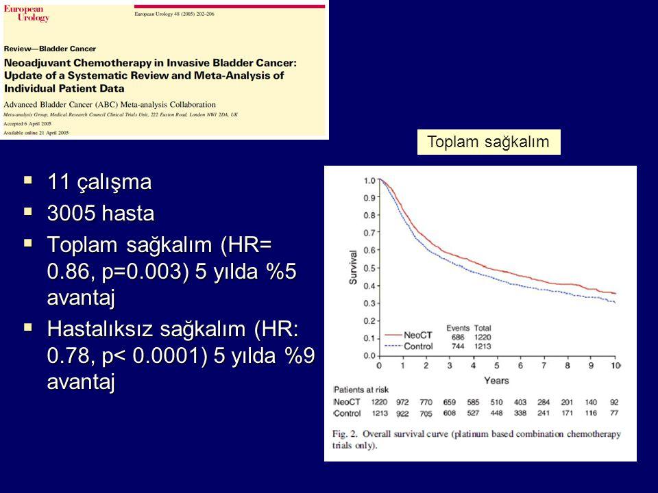 Toplam sağkalım (HR= 0.86, p=0.003) 5 yılda %5 avantaj