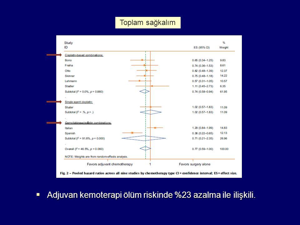 Adjuvan kemoterapi ölüm riskinde %23 azalma ile ilişkili.