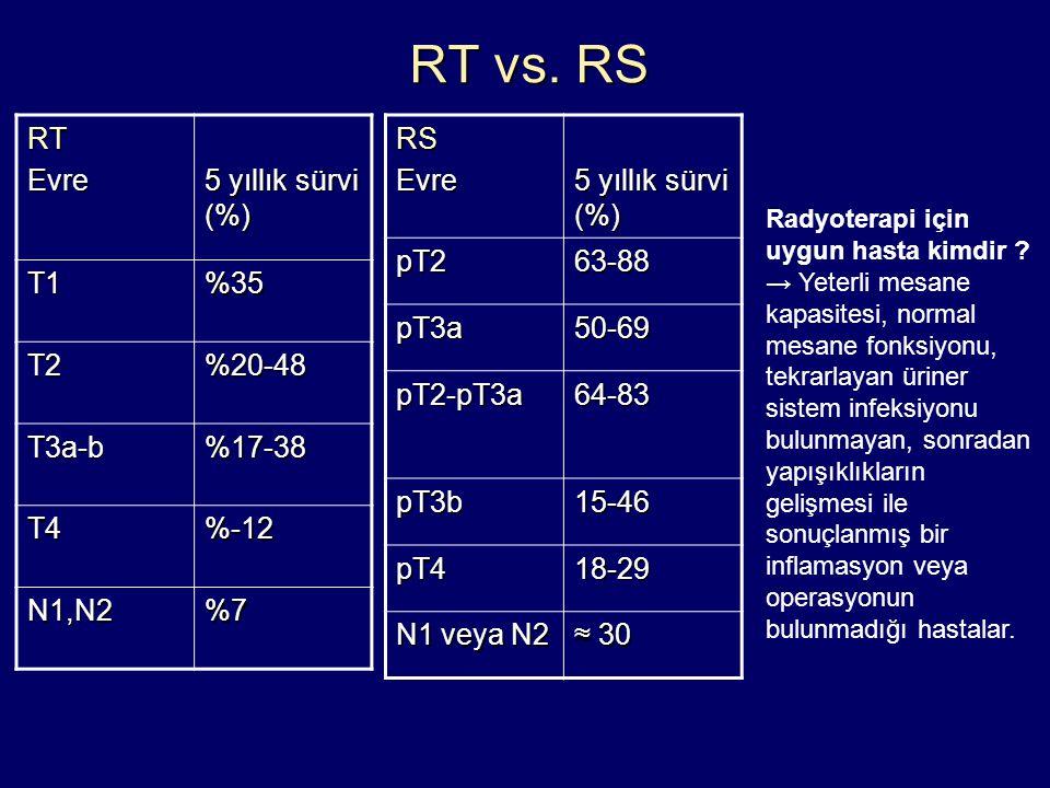 RT vs. RS RT Evre 5 yıllık sürvi (%) T1 %35 T2 %20-48 T3a-b %17-38 T4