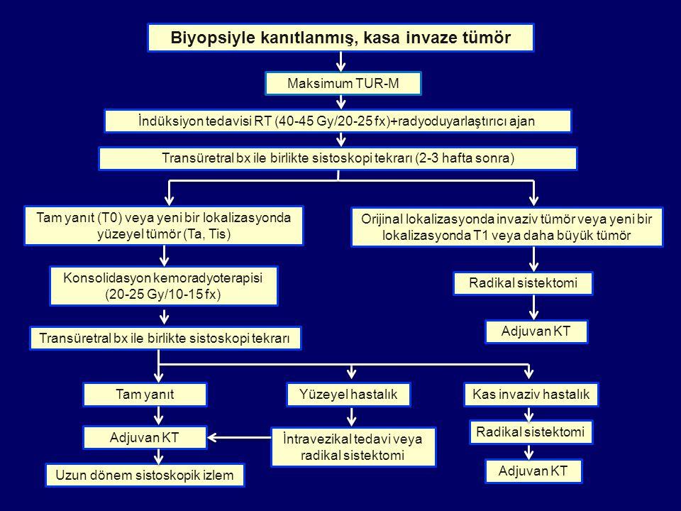 Biyopsiyle kanıtlanmış, kasa invaze tümör