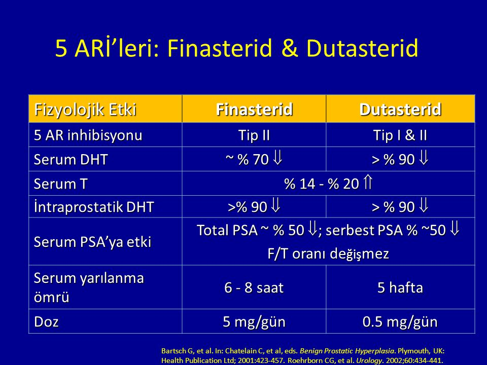 5 ARİ'leri: Finasterid & Dutasterid
