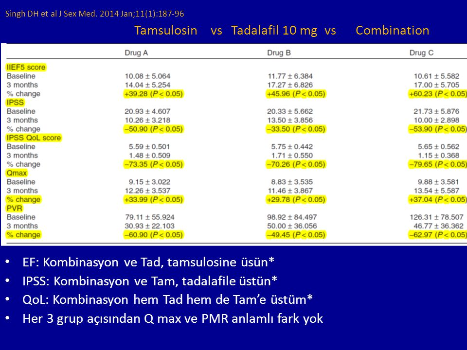 Tamsulosin vs Tadalafil 10 mg vs Combination