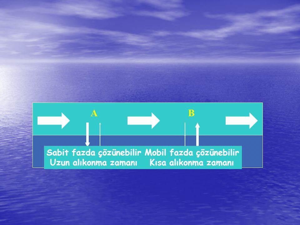 Sabit fazda çözünebilir Mobil fazda çözünebilir