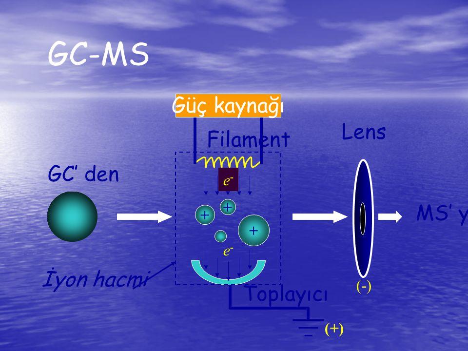GC-MS Güç kaynağı Lens Filament İyon hacmi Toplayıcı GC' den e- MS' ye