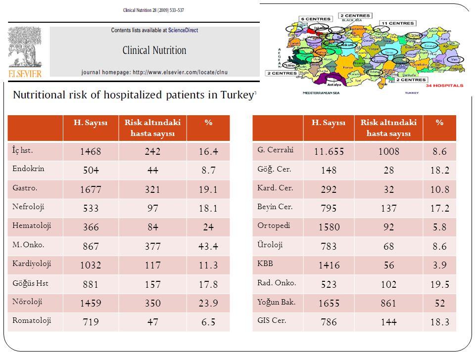 Risk altındaki hasta sayısı Risk altındaki hasta sayısı