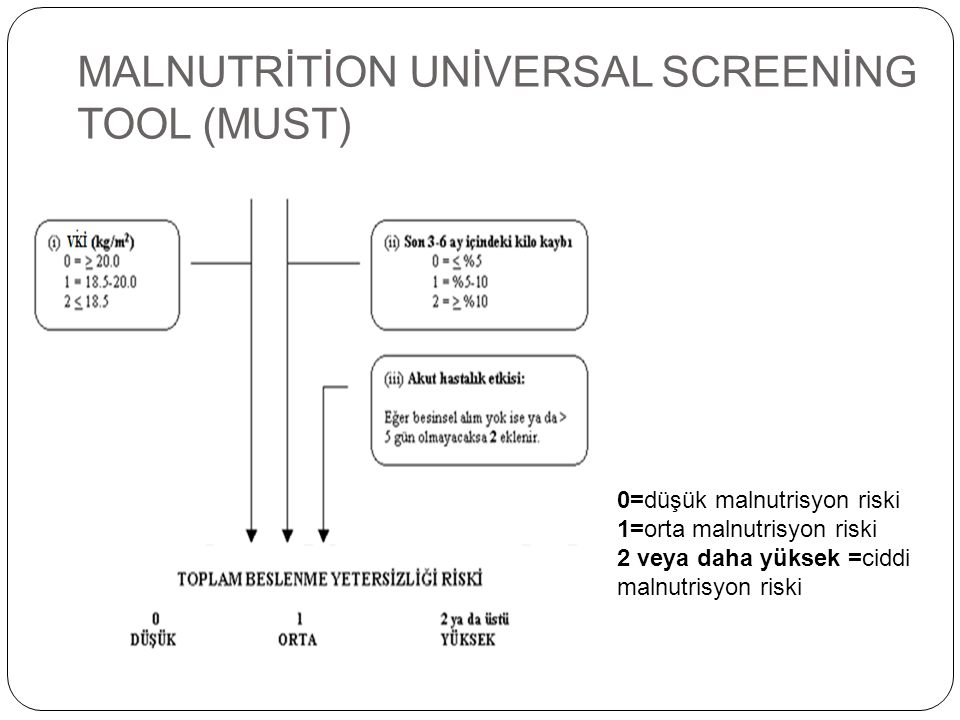 MALNUTRİTİON UNİVERSAL SCREENİNG TOOL (MUST)