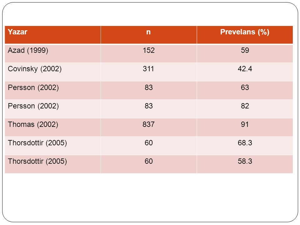 Yazar n. Prevelans (%) Azad (1999) 152. 59. Covinsky (2002) 311. 42.4. Persson (2002) 83. 63.