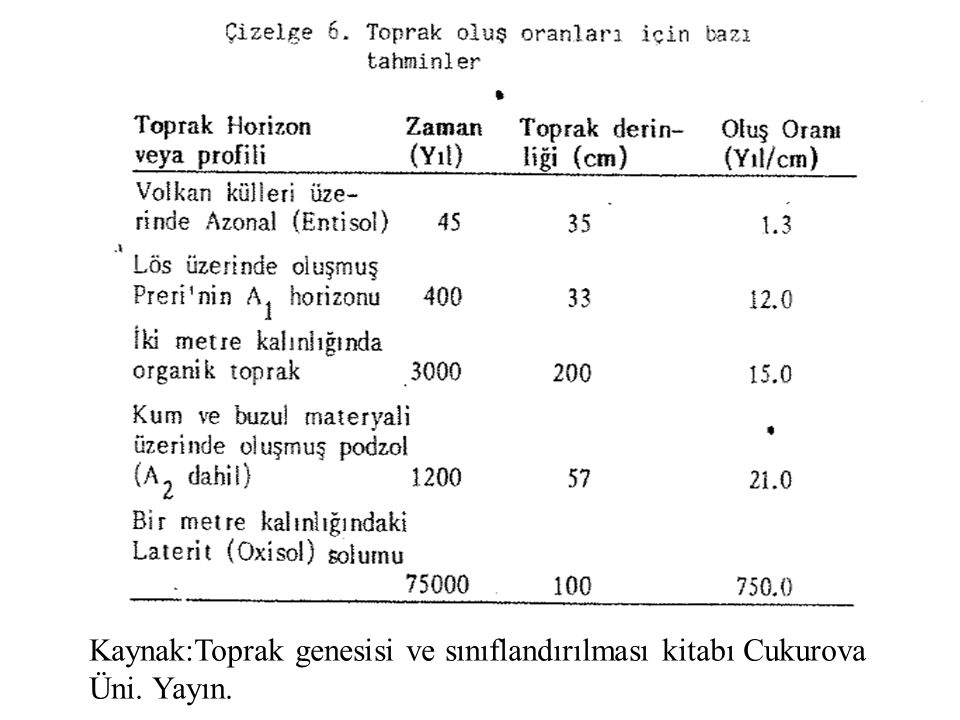 Kaynak:Toprak genesisi ve sınıflandırılması kitabı Cukurova Üni. Yayın.