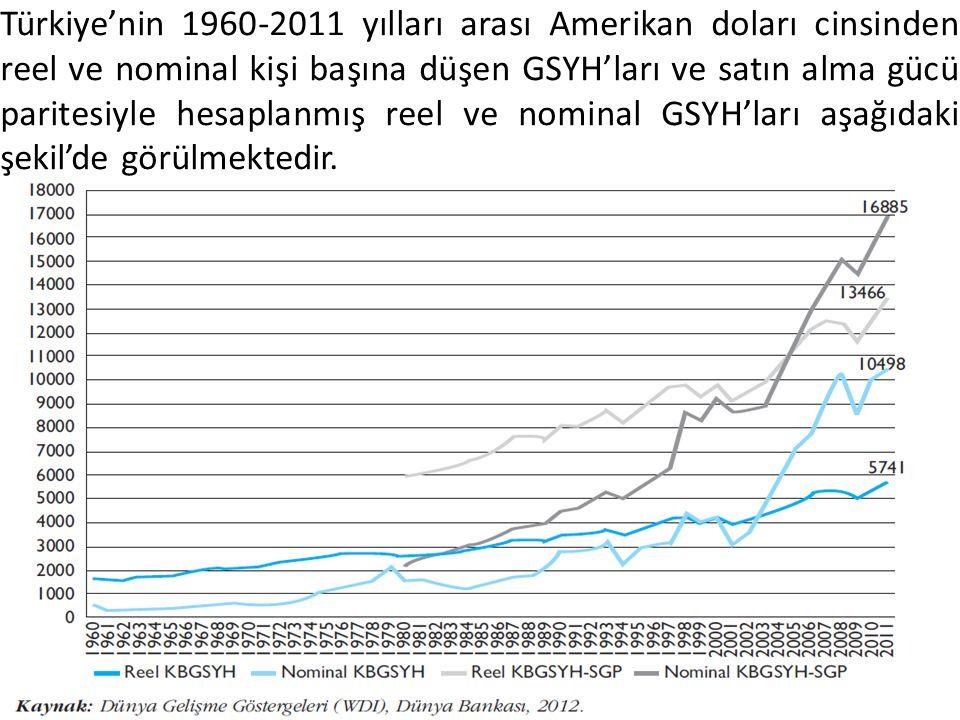Türkiye'nin 1960-2011 yılları arası Amerikan doları cinsinden reel ve nominal kişi başına düşen GSYH'ları ve satın alma gücü paritesiyle hesaplanmış reel ve nominal GSYH'ları aşağıdaki şekil'de görülmektedir.