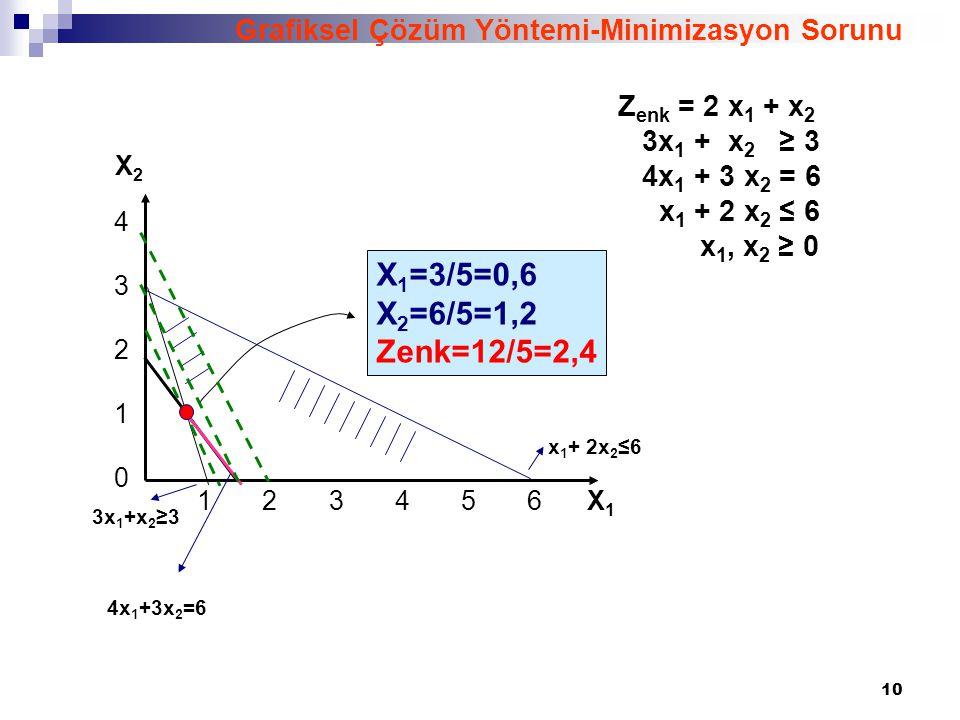 Grafiksel Çözüm Yöntemi-Minimizasyon Sorunu