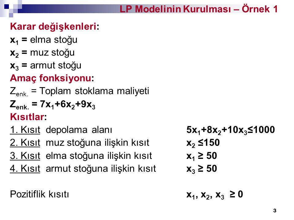 LP Modelinin Kurulması – Örnek 1