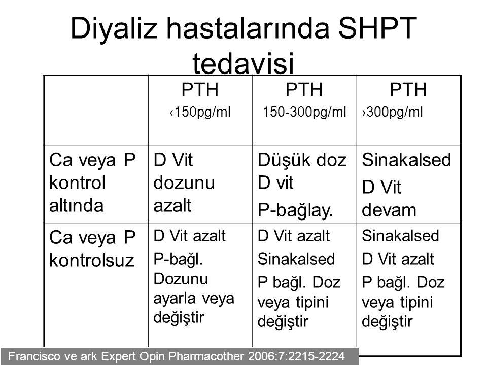 Diyaliz hastalarında SHPT tedavisi