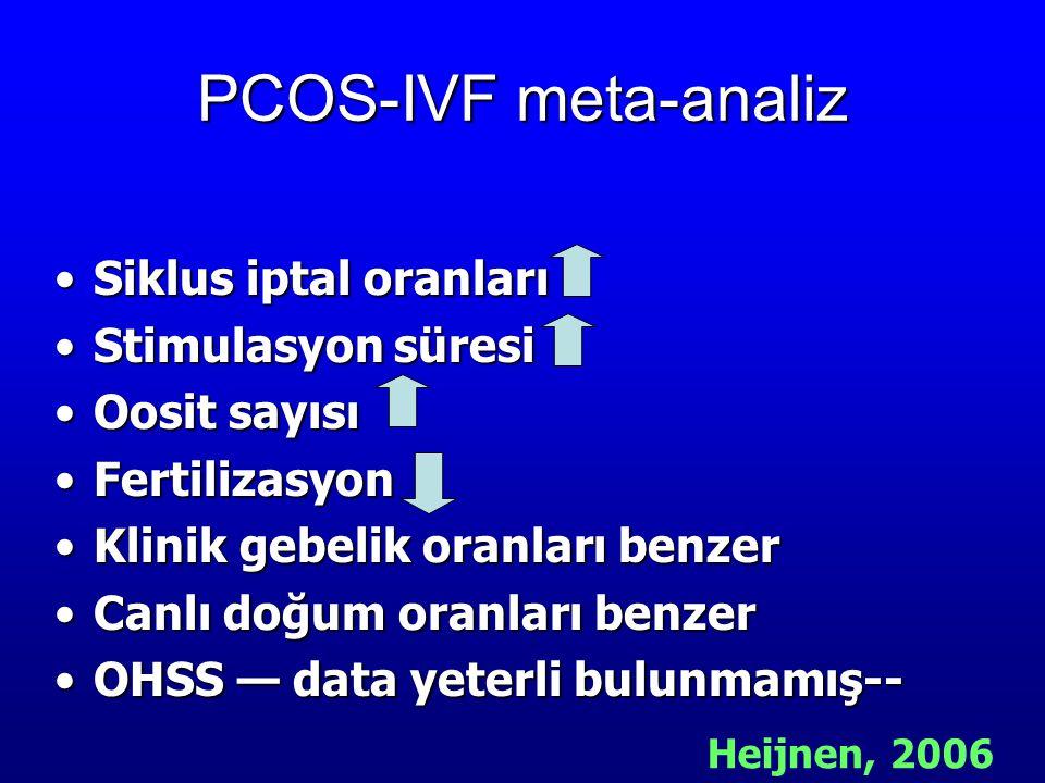 PCOS-IVF meta-analiz Siklus iptal oranları Stimulasyon süresi