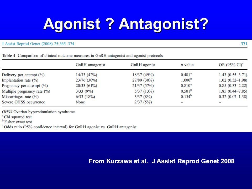 Agonist Antagonist From Kurzawa et al. J Assist Reprod Genet 2008