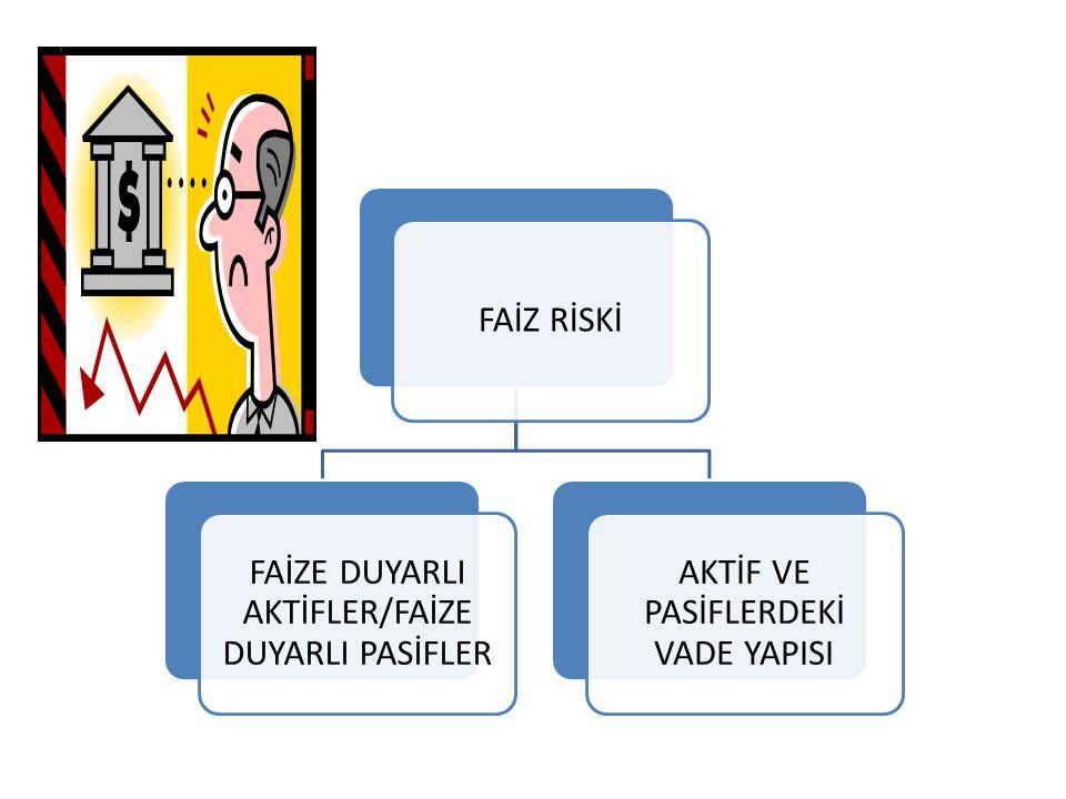 FAİZE DUYARLI AKTİFLER/FAİZE DUYARLI PASİFLER