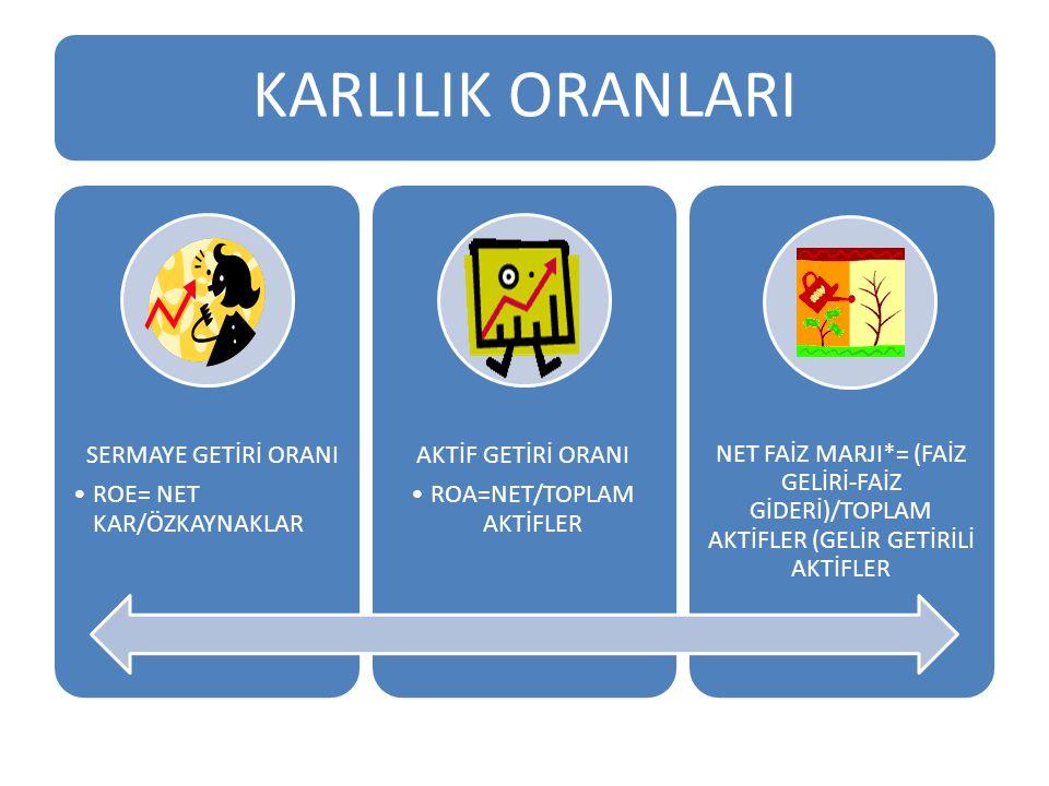 ROA=NET/TOPLAM AKTİFLER
