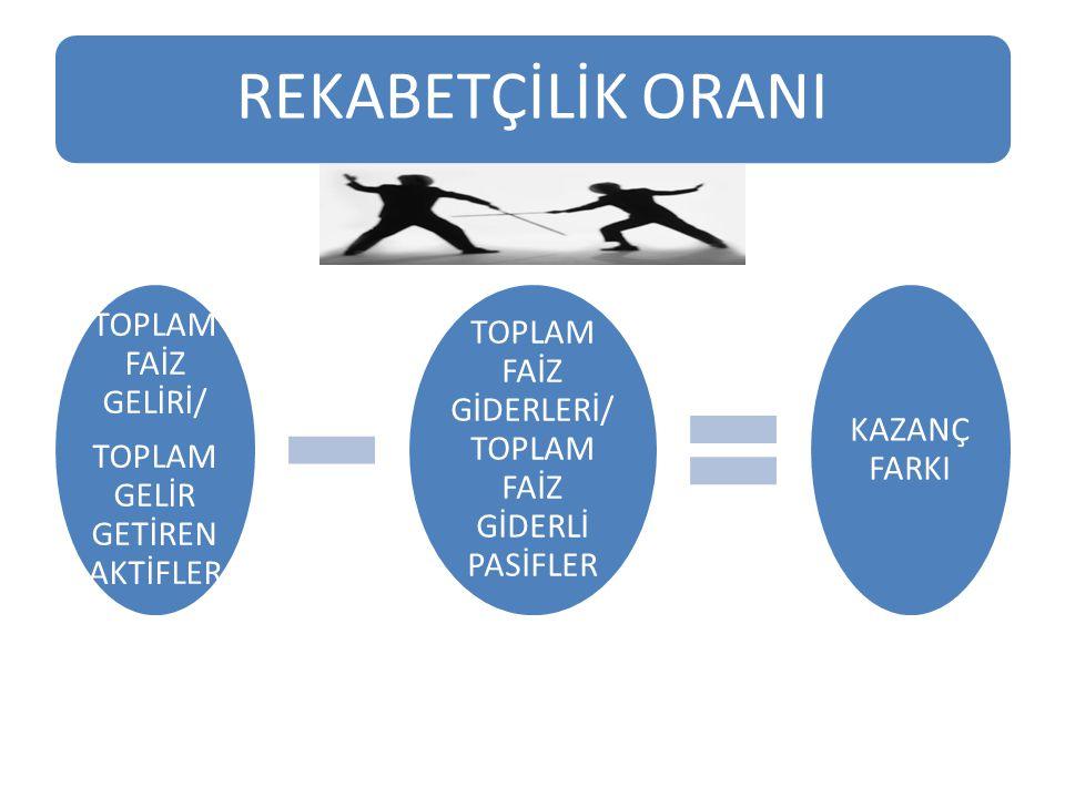 REKABETÇİLİK ORANI TOPLAM FAİZ GELİRİ/
