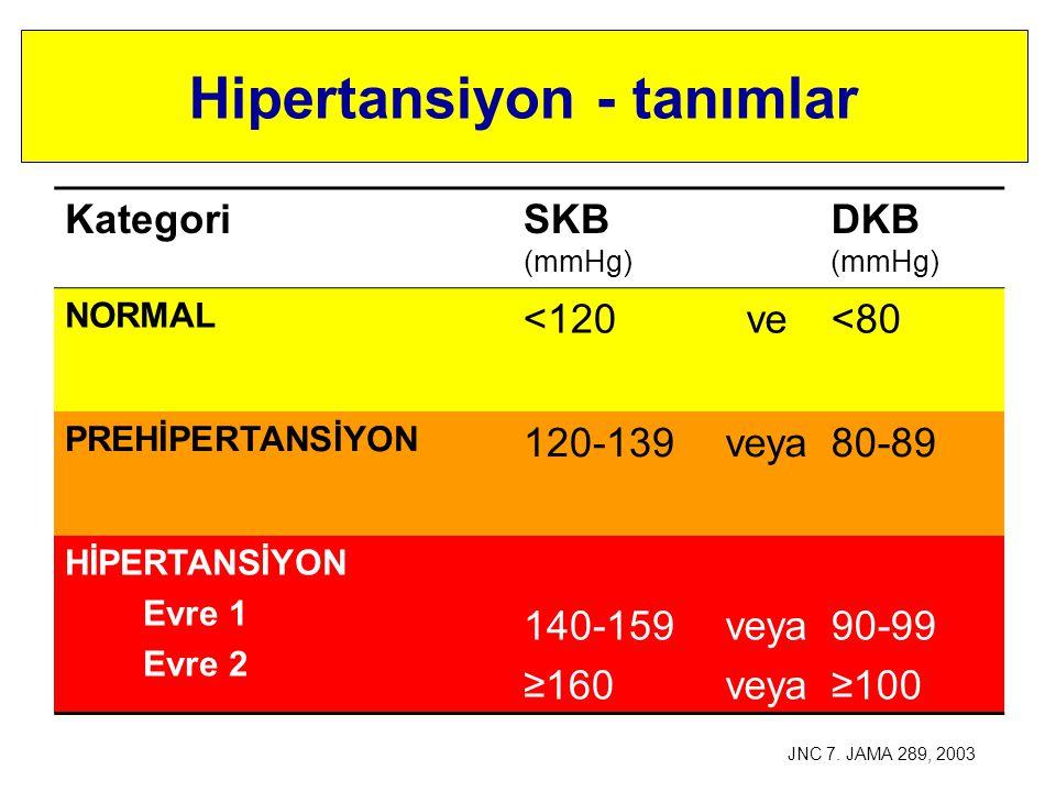 Hipertansiyon - tanımlar