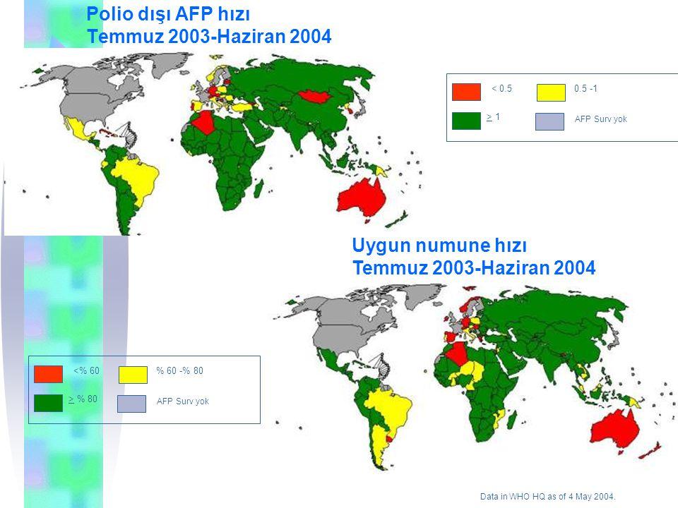 Polio dışı AFP hızı Temmuz 2003-Haziran 2004