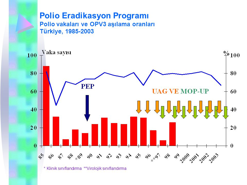 Polio Eradikasyon Programı Polio vakaları ve OPV3 aşılama oranları Türkiye, 1985-2003