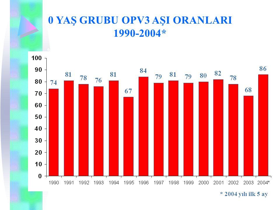 0 YAŞ GRUBU OPV3 AŞI ORANLARI 1990-2004*